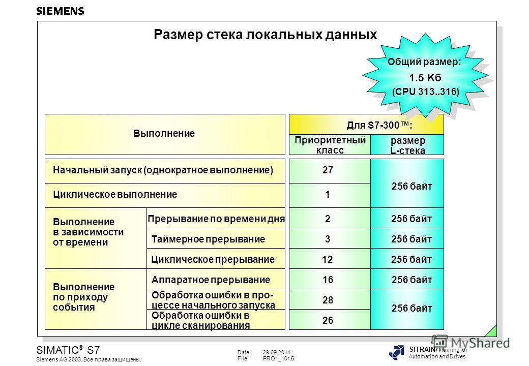 Date:29.09.2014 File:PRO1_10r.5 SIMATIC ® S7 Siemens AG 2003. Все права защищены. SITRAIN Training for Automation and Drives Размер стека локальных данных Обработка ошибки в цикле сканирования 256 байт 16 28 26 256 байт Выполнение по приходу события