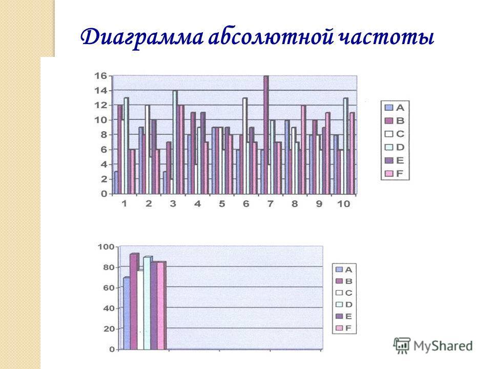 Диаграмма абсолютной частоты