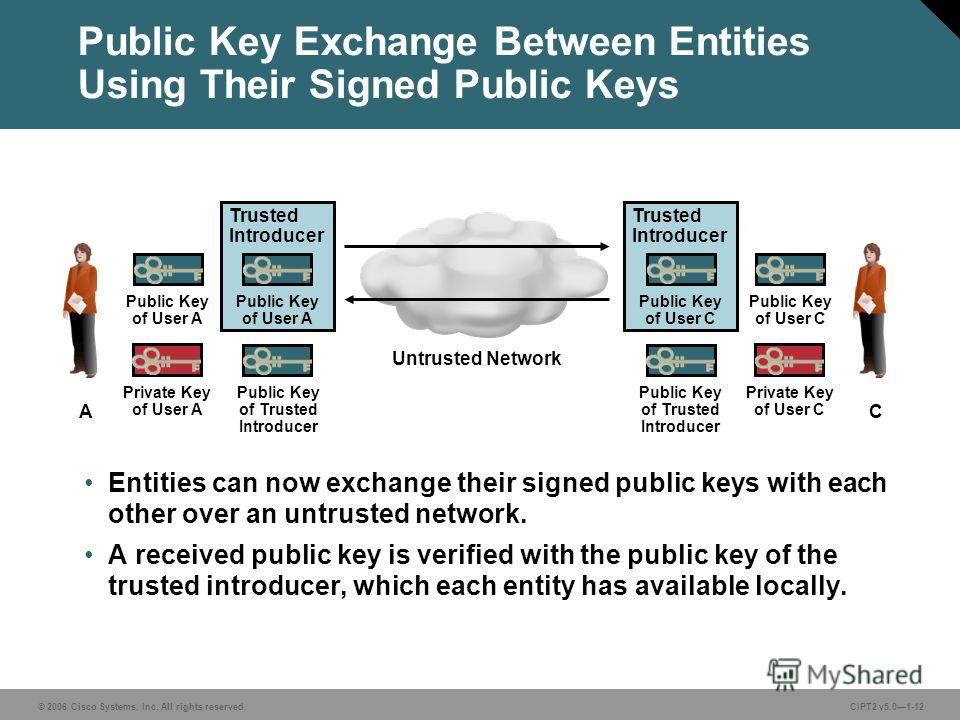 © 2006 Cisco Systems, Inc. All rights reserved.CIPT2 v5.01-12 Public Key Exchange Between Entities Using Their Signed Public Keys Entities can now exchange their signed public keys with each other over an untrusted network. A received public key is v