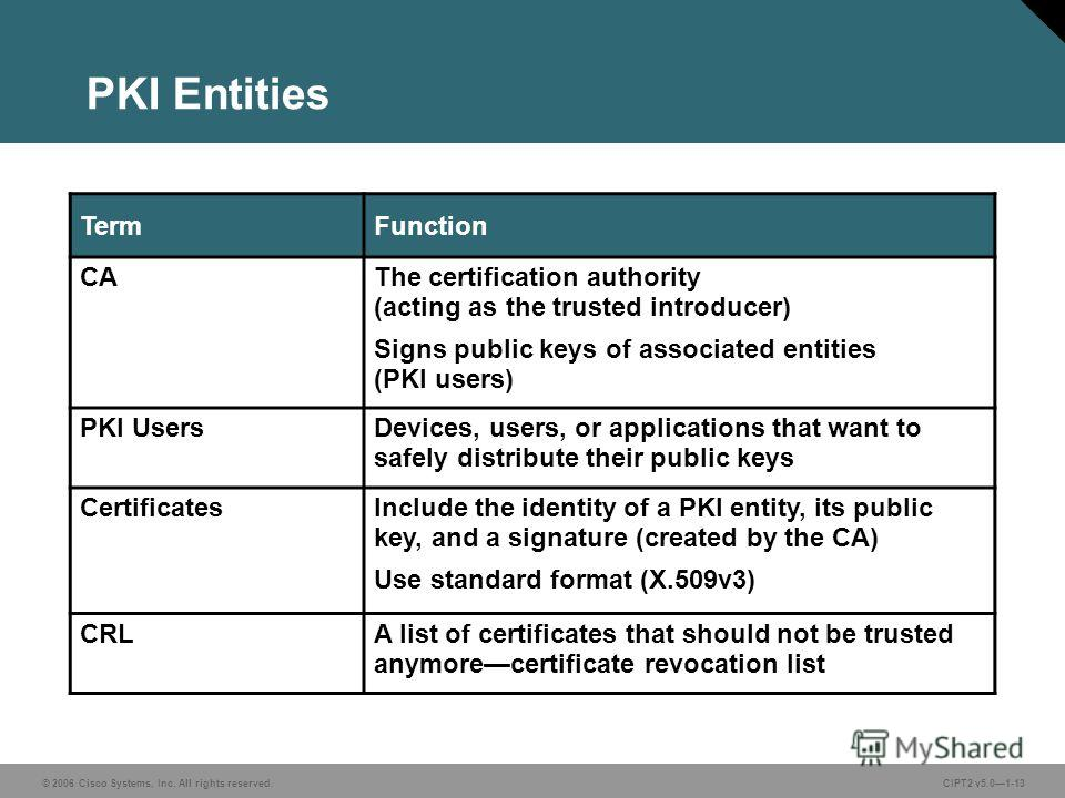 © 2006 Cisco Systems, Inc. All rights reserved.CIPT2 v5.01-13 PKI Entities TermFunction CAThe certification authority (acting as the trusted introducer) Signs public keys of associated entities (PKI users) PKI UsersDevices, users, or applications tha