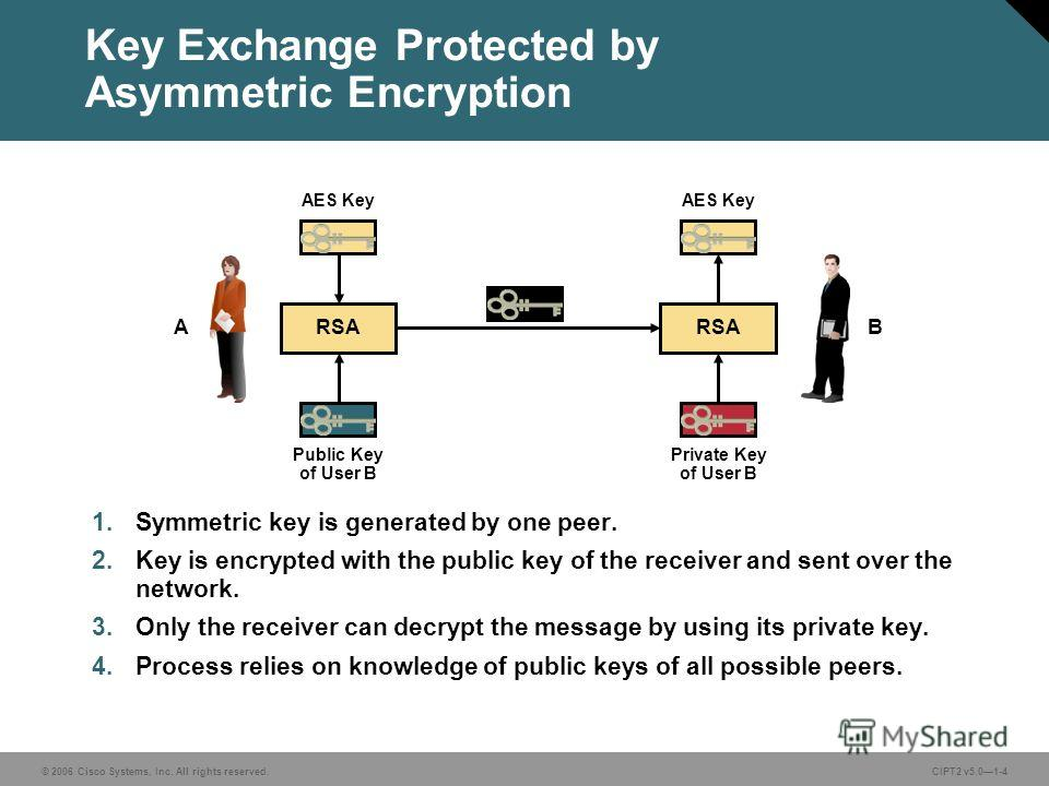 © 2006 Cisco Systems, Inc. All rights reserved.CIPT2 v5.01-4 Key Exchange Protected by Asymmetric Encryption 1. Symmetric key is generated by one peer. 2. Key is encrypted with the public key of the receiver and sent over the network. 3. Only the rec