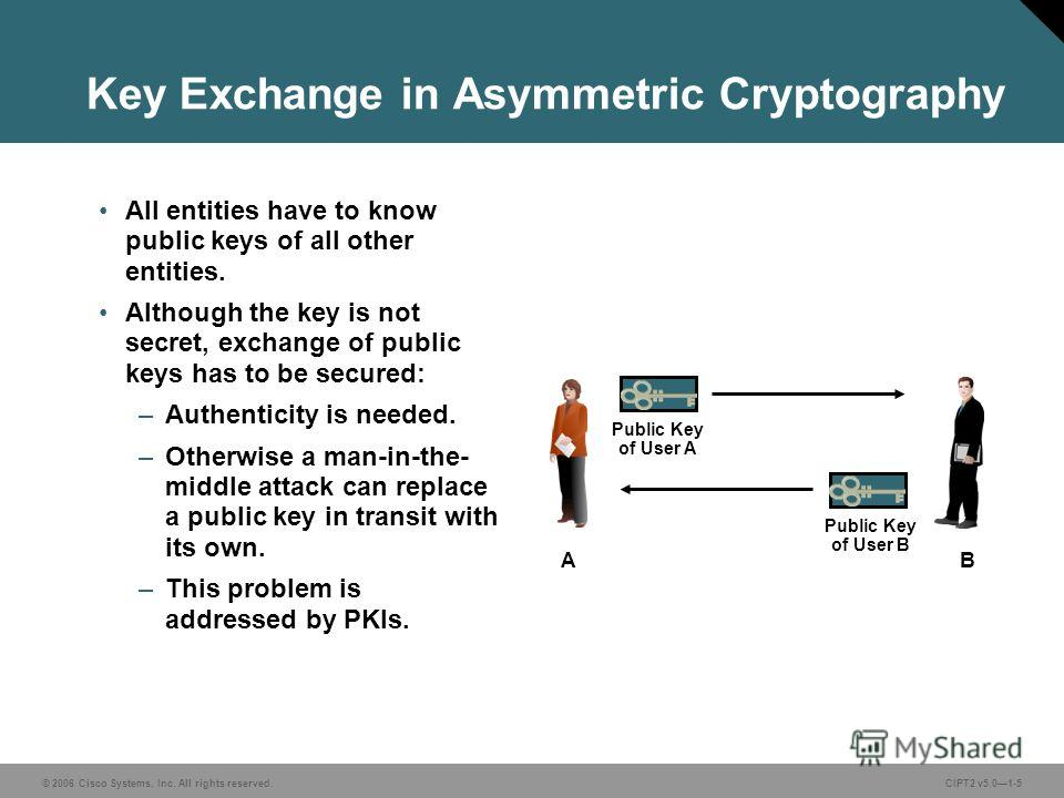 © 2006 Cisco Systems, Inc. All rights reserved.CIPT2 v5.01-5 Key Exchange in Asymmetric Cryptography All entities have to know public keys of all other entities. Although the key is not secret, exchange of public keys has to be secured: –Authenticity