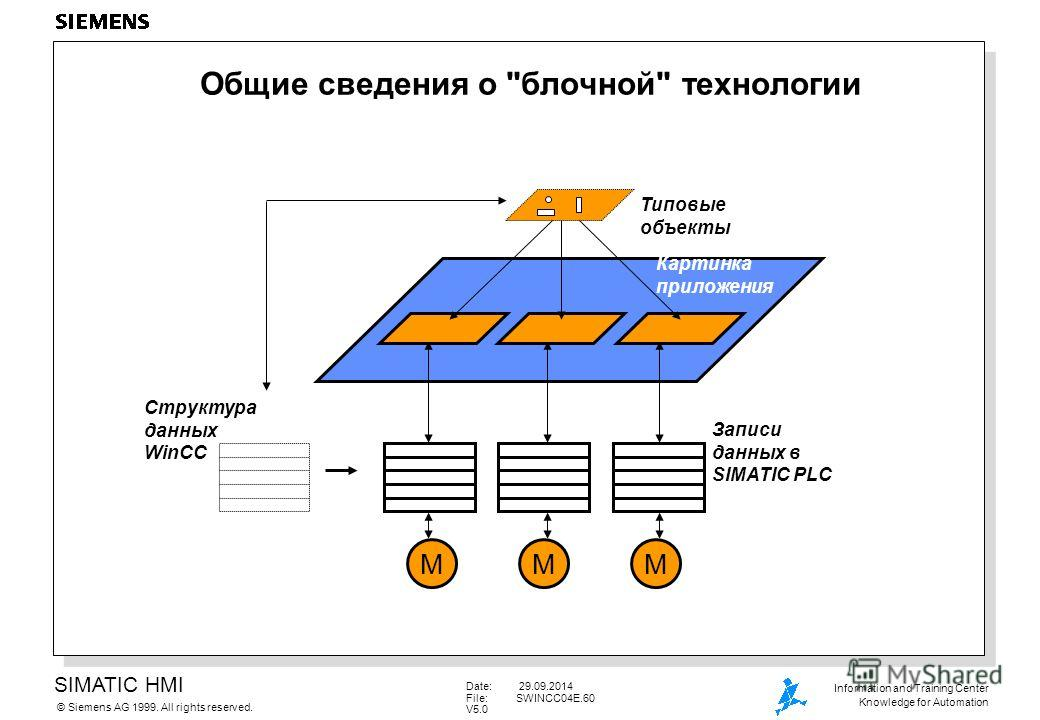 SIMATIC HMI Siemens AG 1999. All rights reserved.© Information and Training Center Knowledge for Automation Date: 29.09.2014 File:SWINCC04E.60 V5.0 Общие сведения о
