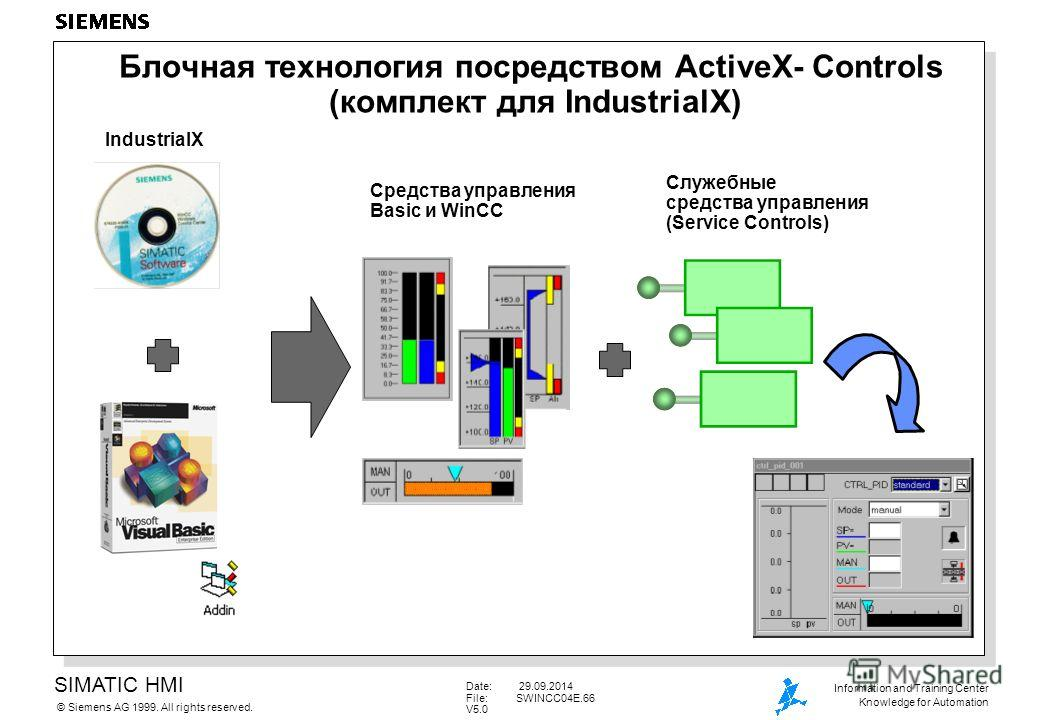 SIMATIC HMI Siemens AG 1999. All rights reserved.© Information and Training Center Knowledge for Automation Date: 29.09.2014 File:SWINCC04E.66 V5.0 Блочная технология посредством ActiveX- Controls (комплект для IndustrialX) IndustrialX Средства управ