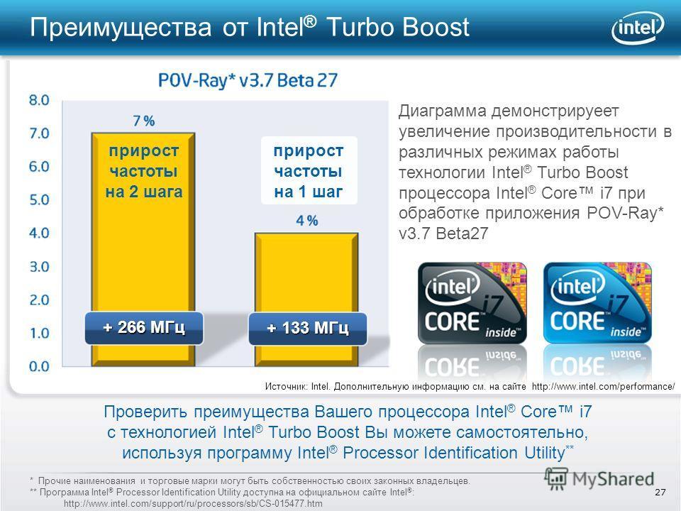 27 Преимущества от Intel ® Turbo Boost * Прочие наименования и торговые марки могут быть собственностью своих законных владельцев. ** Программа Intel ® Processor Identification Utility доступна на официальном сайте Intel ® : http://www.intel.com/supp