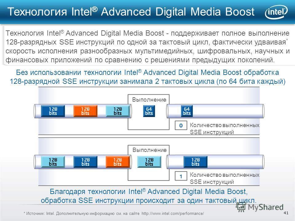 41 Технология Intel ® Advanced Digital Media Boost Технология Intel ® Advanced Digital Media Boost - поддерживает полное выполнение 128-разрядных SSE инструкций по одной за тактовый цикл, фактически удваивая * скорость исполнения разнообразных мульти