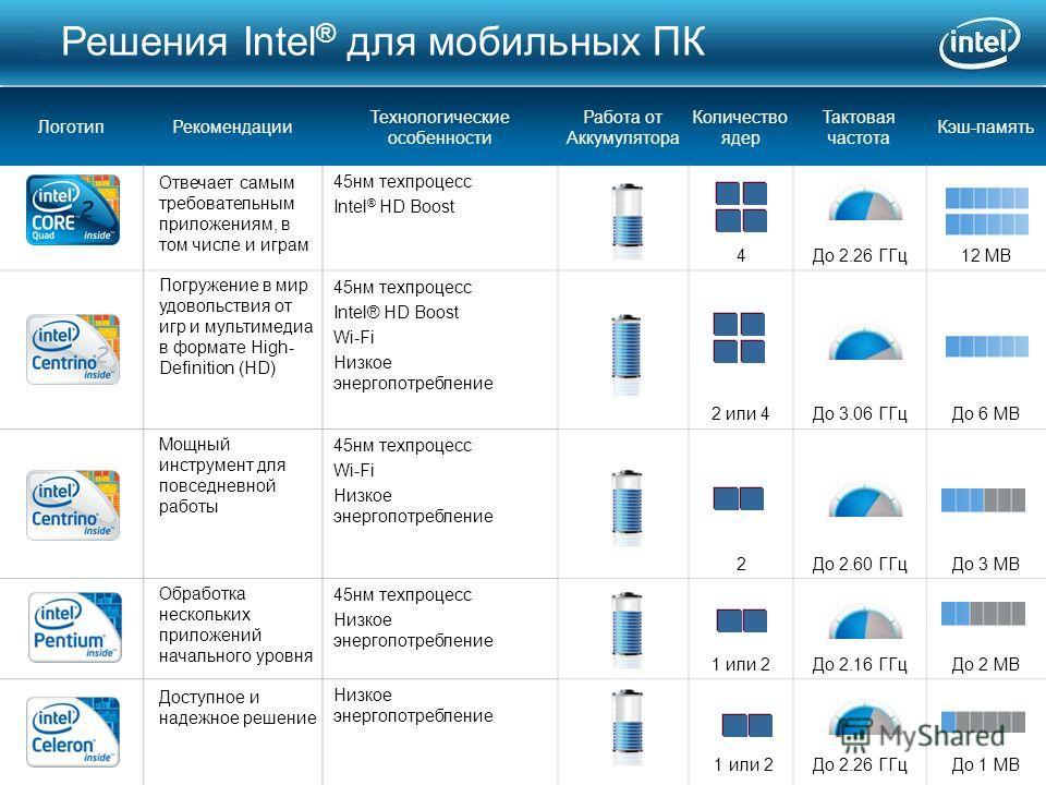 85 Логотип Рекомендации Технологические особенности Работа от Аккумулятора Количество ядер Тактовая частота Кэш-память 45 нм техпроцесс Intel ® HD Boost 4До 2.26 ГГц 12 MB 45 нм техпроцесс Intel® HD Boost Wi-Fi Низкое энергопотребление 2 или 4До 3.06