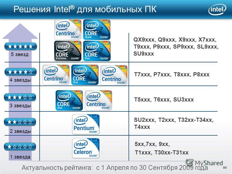 86 5 звезд 4 звезды 3 звезды 2 звезды 1 звезда Актуальность рейтинга: с 1 Апреля по 30 Сентября 2009 года Решения Intel ® для мобильных ПК QX9xxx, Q9xxx, X9xxx, X7xxx, T9xxx, P9xxx, SP9xxx, SL9xxx, SU9xxx T7xxx, P7xxx, T8xxx, P8xxx T5xxx, T6xxx, SU3x