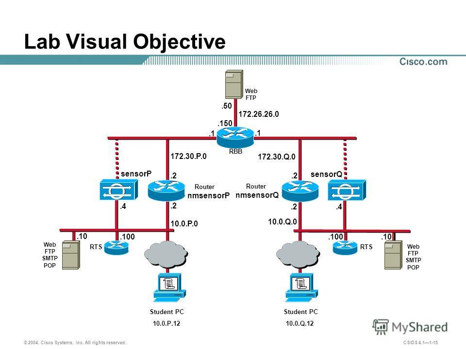 © 2004, Cisco Systems, Inc. All rights reserved. CSIDS 4.11-15.4 sensorP.4 sensorQ.100 172.30.Q.0 172.30.P.0 Lab Visual Objective Student PC.2 Student PC Router nmsensorQ.1.2 Router nmsensorP.1 10.0.P.1210.0.Q.12 10.0.P.0 10.0.Q.0 RTS.100.10 Web FTP