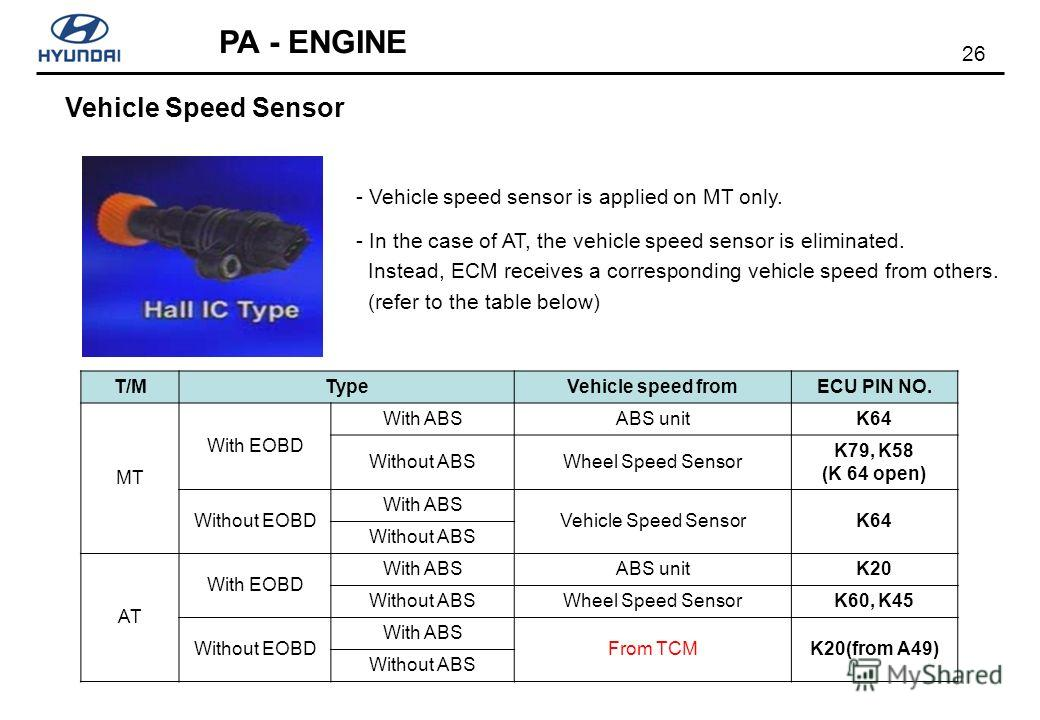26 PA - ENGINE T/MTypeVehicle speed fromECU PIN NO. MT With EOBD With ABSABS unitK64 Without ABSWheel Speed Sensor K79, K58 (K 64 open) Without EOBD With ABS Vehicle Speed SensorK64 Without ABS AT With EOBD With ABSABS unitK20 Without ABSWheel Speed