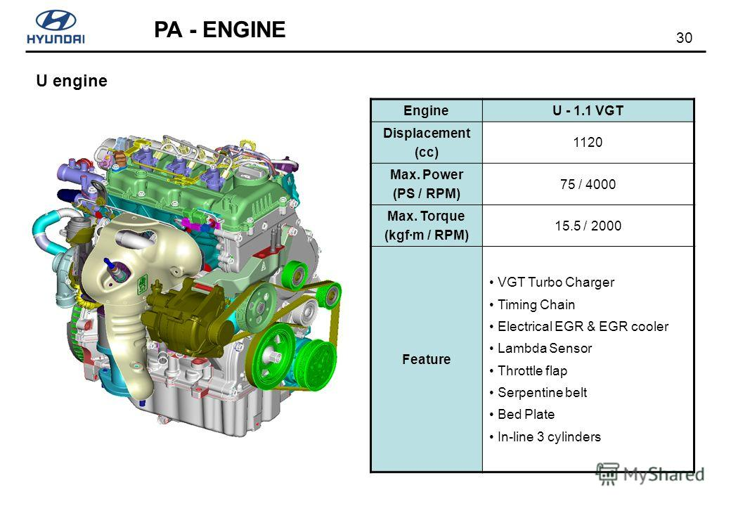 30 PA - ENGINE U engine EngineU - 1.1 VGT Displacement (cc) 1120 Max. Power (PS / RPM) 75 / 4000 Max. Torque (kgf·m / RPM) 15.5 / 2000 Feature VGT Turbo Charger Timing Chain Electrical EGR & EGR cooler Lambda Sensor Throttle flap Serpentine belt Bed