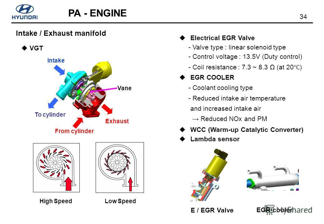 34 PA - ENGINE Intake / Exhaust manifold Electrical EGR Valve - Valve type : linear solenoid type - Control voltage : 13.5V (Duty control) - Coil resistance : 7.3 ~ 8.3 (at 20 ) EGR COOLER - Coolant cooling type - Reduced intake air temperature and i