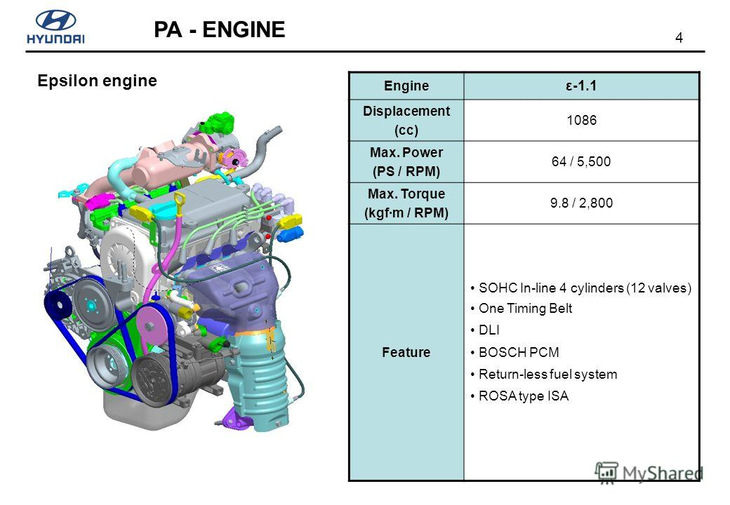 4 PA - ENGINE Epsilon engine Engine ε-1.1 Displacement (cc) 1086 Max. Power (PS / RPM) 64 / 5,500 Max. Torque (kgf·m / RPM) 9.8 / 2,800 Feature SOHC In-line 4 cylinders (12 valves) One Timing Belt DLI BOSCH PCM Return-less fuel system ROSA type ISA