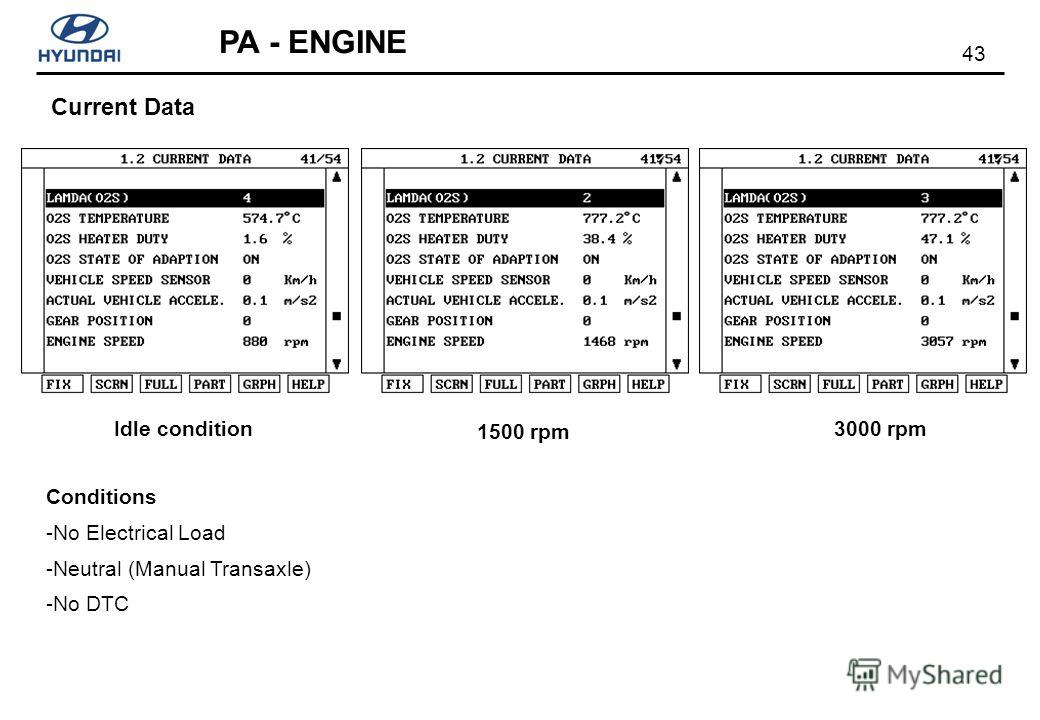 43 PA - ENGINE Current Data Idle condition 1500 rpm 3000 rpm Conditions -No Electrical Load -Neutral (Manual Transaxle) -No DTC