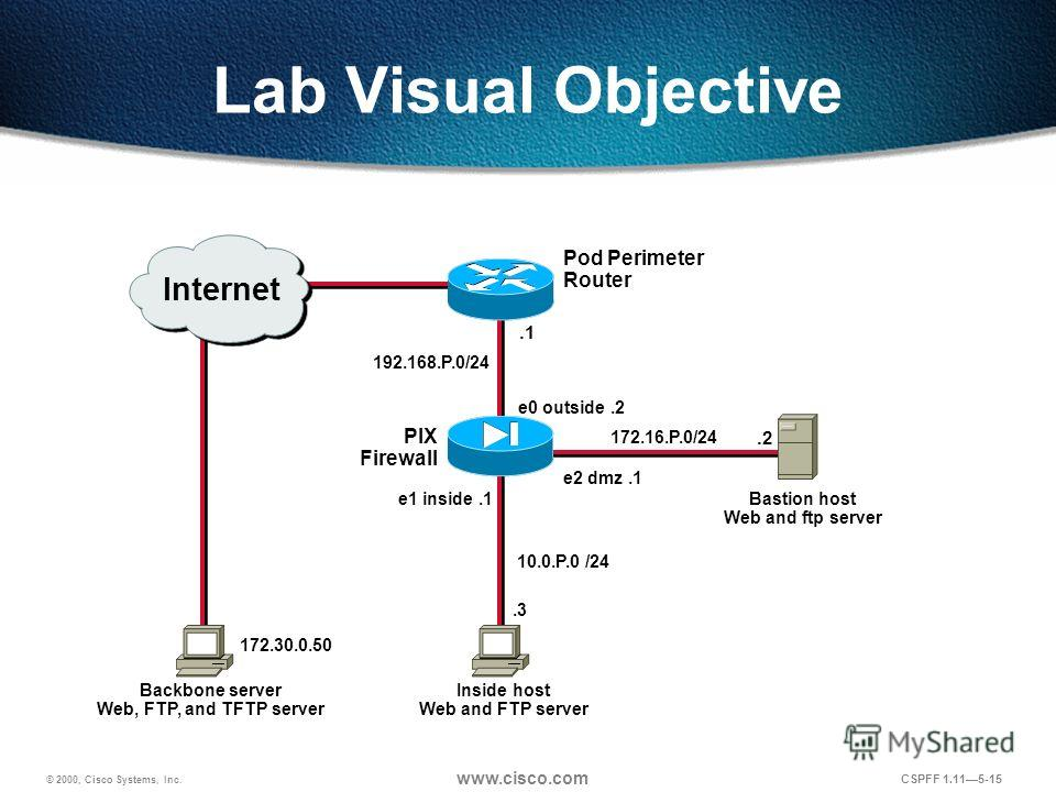 © 2000, Cisco Systems, Inc. www.cisco.com CSPFF 1.115-15 Lab Visual Objective Inside host Web and FTP server Backbone server Web, FTP, and TFTP server Pod Perimeter Router PIX Firewall 192.168.P.0/24.1 e1 inside.1.3 10.0.P.0 /24 e0 outside.2 e2 dmz.1