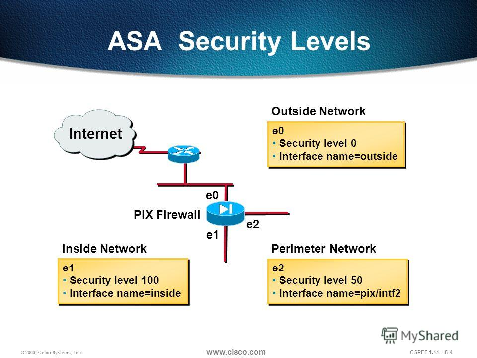 © 2000, Cisco Systems, Inc. www.cisco.com CSPFF 1.115-4 ASA Security Levels PIX Firewall Outside Network e0 Security level 0 Interface name=outside e0 Security level 0 Interface name=outside Perimeter Network e2 Security level 50 Interface name=pix/i
