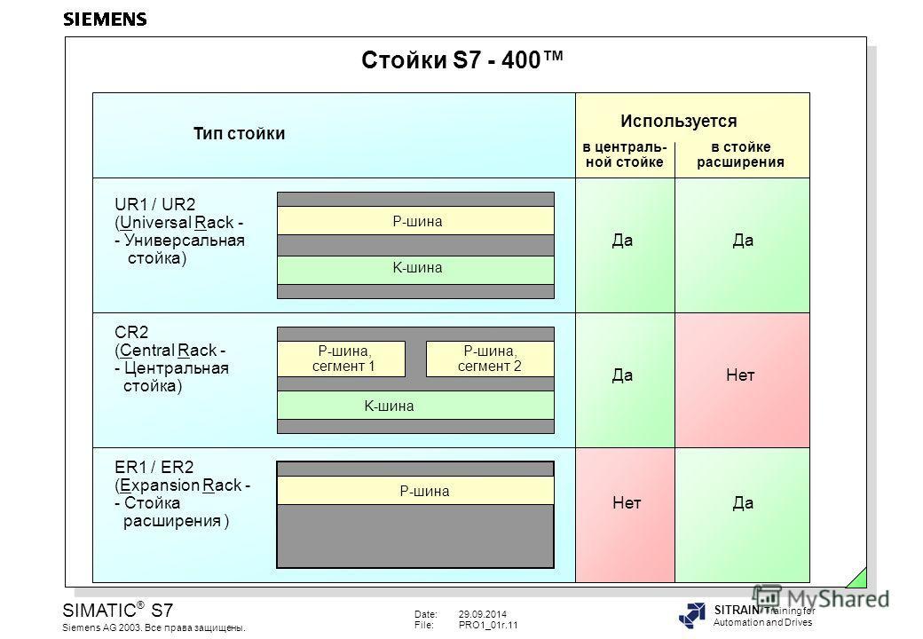 Date:29.09.2014 File:PRO1_01r.11 SIMATIC ® S7 Siemens AG 2003. Все права защищены. SITRAIN Training for Automation and Drives Стойки S7 - 400 UR1 / UR2 (Universal Rack - - Универсальная стойка) Тип стойки в централь- ной стойке в стойке расширения Ис