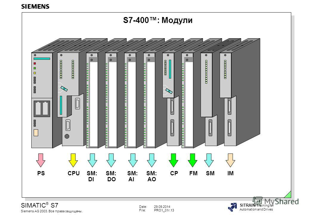 Date:29.09.2014 File:PRO1_01r.13 SIMATIC ® S7 Siemens AG 2003. Все права защищены. SITRAIN Training for Automation and Drives S7-400: Модули PS CPUSM: DI SM: DO SM: AI SM: AO CPFMSMIM