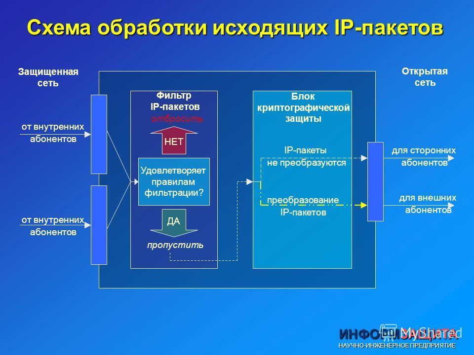 Схема обработки исходящих IP-пакетов Удовлетворяет правилам фильтрации? НЕТ ДА отбросить пропустить от внутренних абонентов от внутренних абонентов для сторонних абонентов для внешних абонентов IP-пакеты не преобразуются преобразование IP-пакетов Фил
