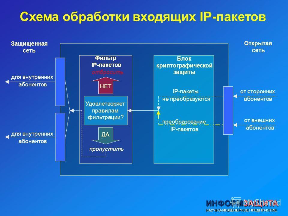 Схема обработки входящих IP-пакетов Удовлетворяет правилам фильтрации? НЕТ ДА отбросить пропустить для внутренних абонентов для внутренних абонентов от сторонних абонентов от внешних абонентов IP-пакеты не преобразуются преобразование IP-пакетов Филь