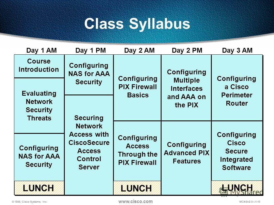 © 1999, Cisco Systems, Inc. www.cisco.com MCNSv2.01-10 Class Syllabus LUNCH Day 1 AMDay 1 PMDay 2 AMDay 2 PMDay 3 AM Course Introduction Evaluating Network Security Threats Configuring PIX Firewall Basics Securing Network Access with CiscoSecure Acce