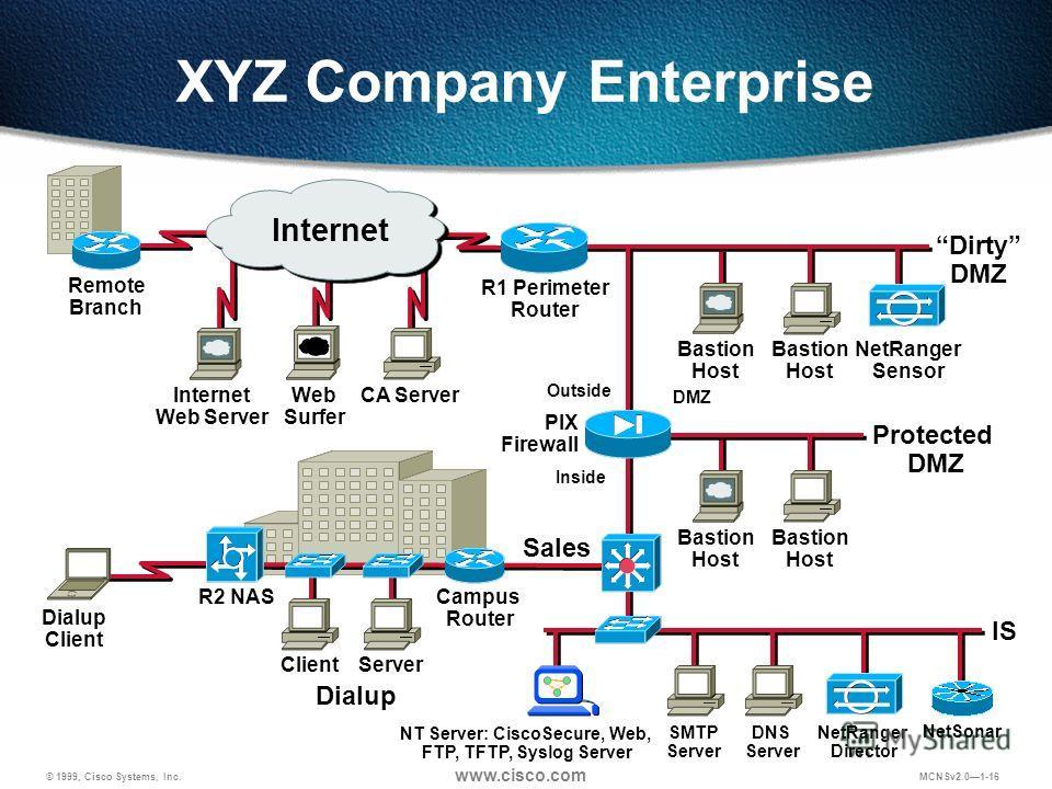 © 1999, Cisco Systems, Inc. www.cisco.com MCNSv2.01-16 CA Server PIX Firewall Web Surfer Remote Branch Internet Web Server Internet Protected DMZ Dirty DMZ NetRanger Sensor Outside DMZ Inside Dialup R2 NAS ClientServer Campus Router Bastion Host SMTP
