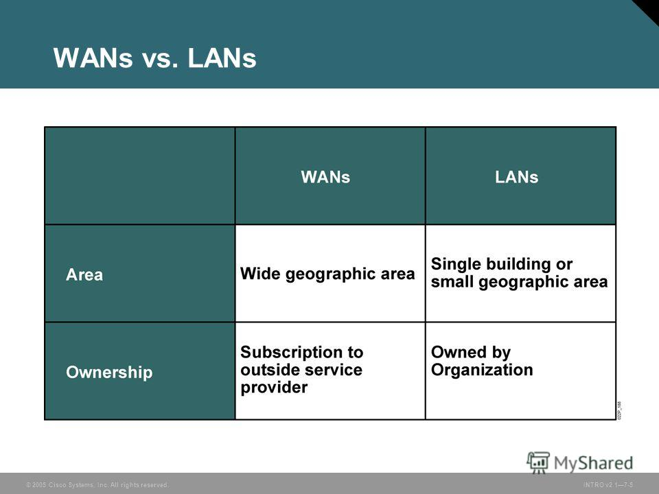 © 2005 Cisco Systems, Inc. All rights reserved.INTRO v2.17-5 WANs vs. LANs