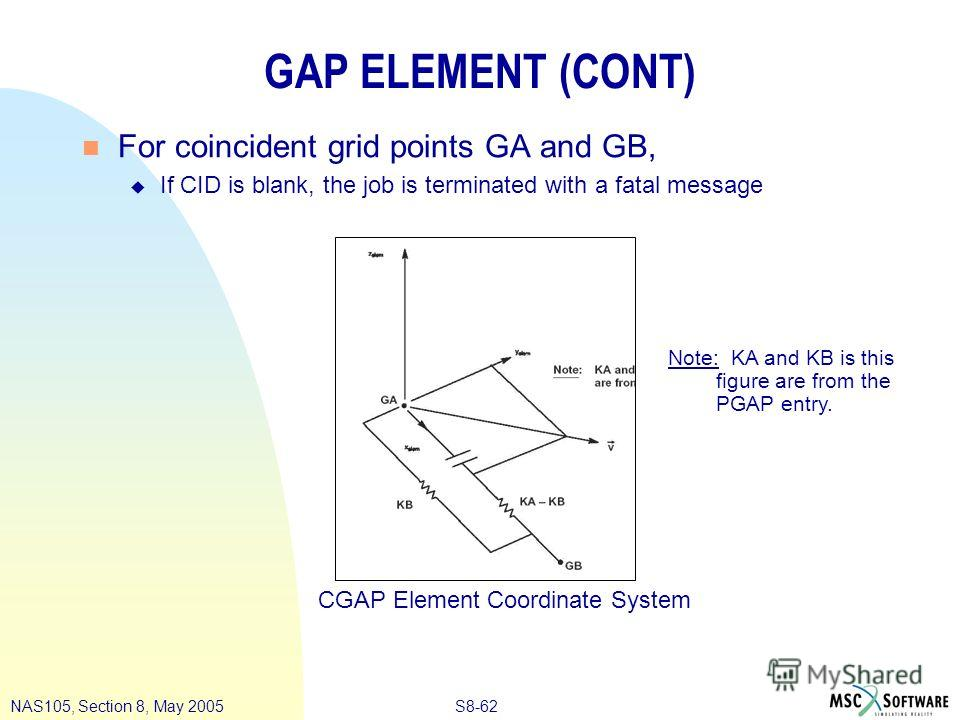 S8-62NAS105, Section 8, May 2005 GAP ELEMENT (CONT) n For coincident grid points GA and GB, u If CID is blank, the job is terminated with a fatal message CGAP Element Coordinate System Note: KA and KB is this figure are from the PGAP entry.