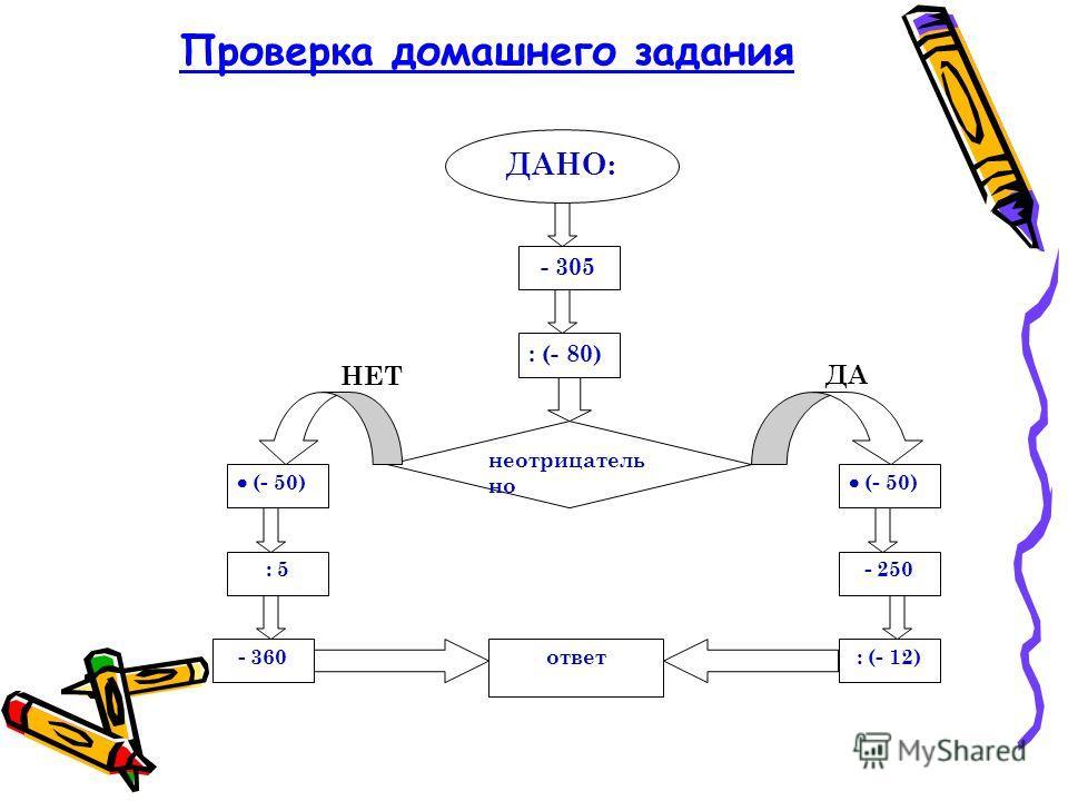 Проверка домашнего задания ДАНО: - 305 : (- 80) неотрицатель но (- 50) : 5 - 360 - 250 : (- 12)ответ НЕТ ДА