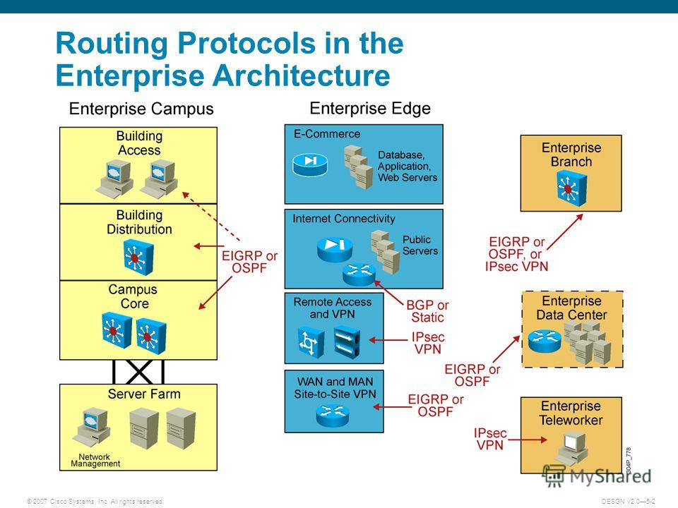 © 2007 Cisco Systems, Inc. All rights reserved.DESGN v2.05-2 Routing Protocols in the Enterprise Architecture