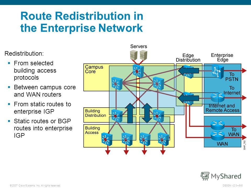 © 2007 Cisco Systems, Inc. All rights reserved.DESGN v2.05-5 Route Redistribution in the Enterprise Network Redistribution: From selected building access protocols Between campus core and WAN routers From static routes to enterprise IGP Static routes