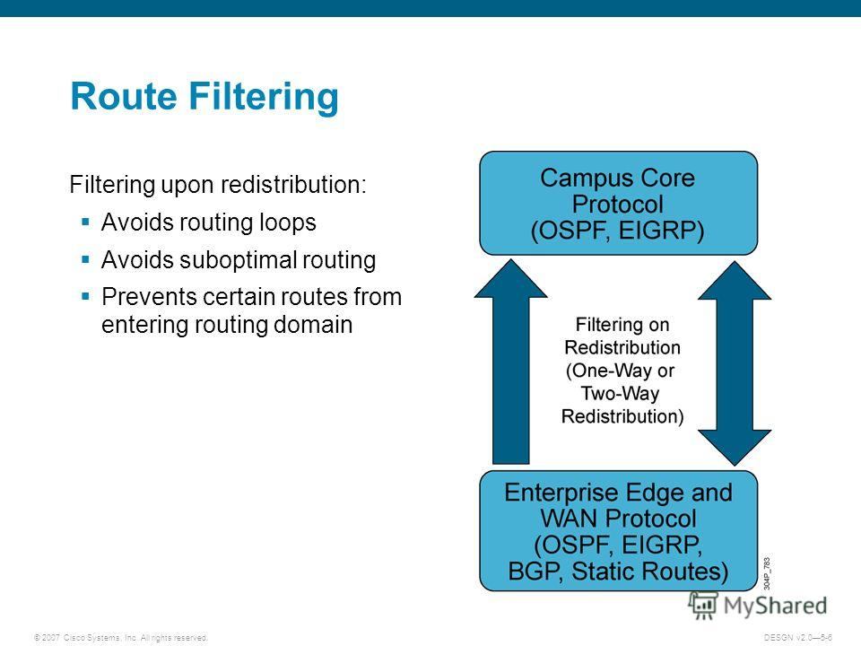 © 2007 Cisco Systems, Inc. All rights reserved.DESGN v2.05-6 Route Filtering Filtering upon redistribution: Avoids routing loops Avoids suboptimal routing Prevents certain routes from entering routing domain