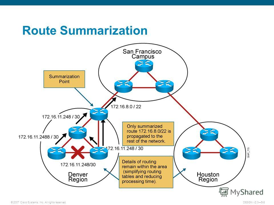 © 2007 Cisco Systems, Inc. All rights reserved.DESGN v2.05-8 Route Summarization