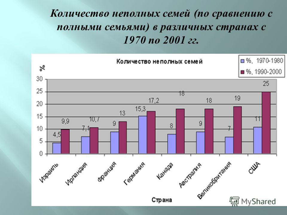 Количество неполных семей ( по сравнению с полными семьями ) в различных странах с 1970 по 2001 гг.