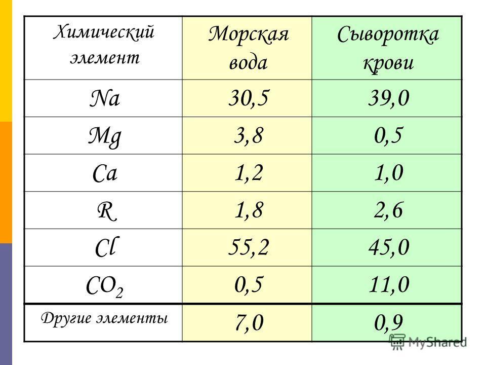 Химический элемент Морская вода Сыворотка крови Na30,539,0 Mg3,83,80,5 Ca1,21,21,0 R1,81,82,6 Cl55,245,0 CO 2 0,50,511,0 Другие элементы 7,00,9