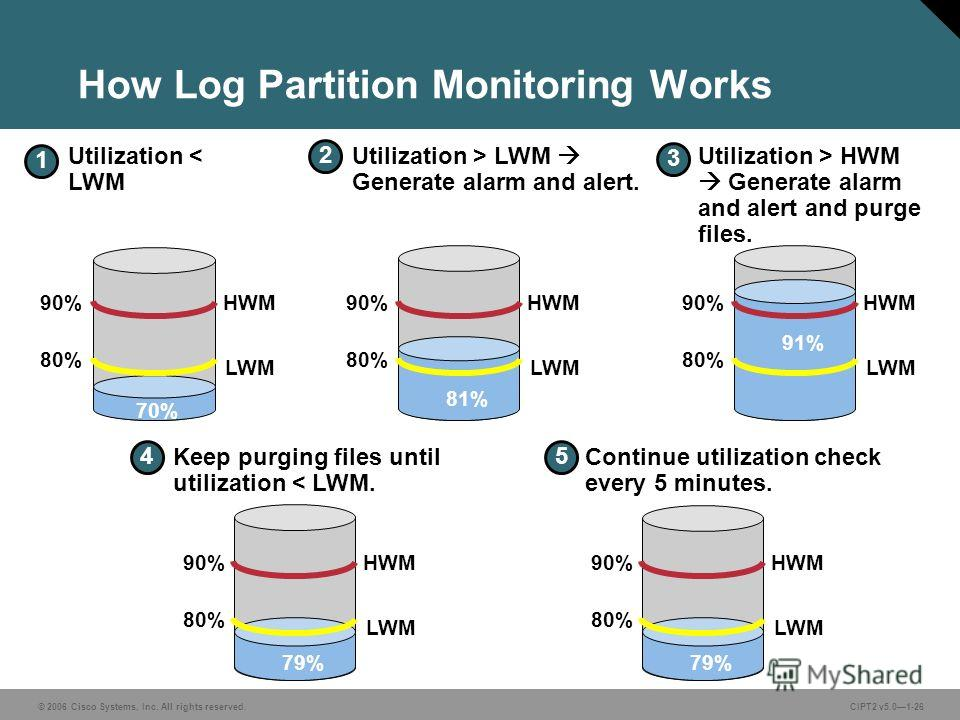 © 2006 Cisco Systems, Inc. All rights reserved.CIPT2 v5.01-26 How Log Partition Monitoring Works LWM HWM 70% 1 2 Utilization > LWM Generate alarm and alert. 3 Utilization > HWM Generate alarm and alert and purge files. 4 Keep purging files until util