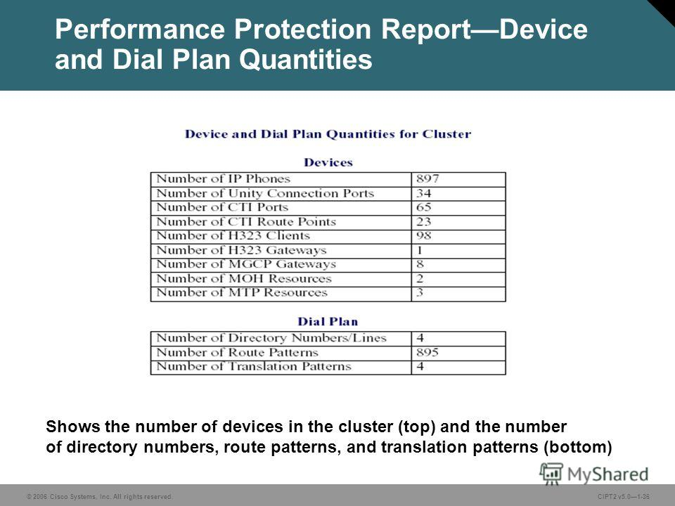 © 2006 Cisco Systems, Inc. All rights reserved.CIPT2 v5.01-36 Performance Protection ReportDevice and Dial Plan Quantities Shows the number of devices in the cluster (top) and the number of directory numbers, route patterns, and translation patterns