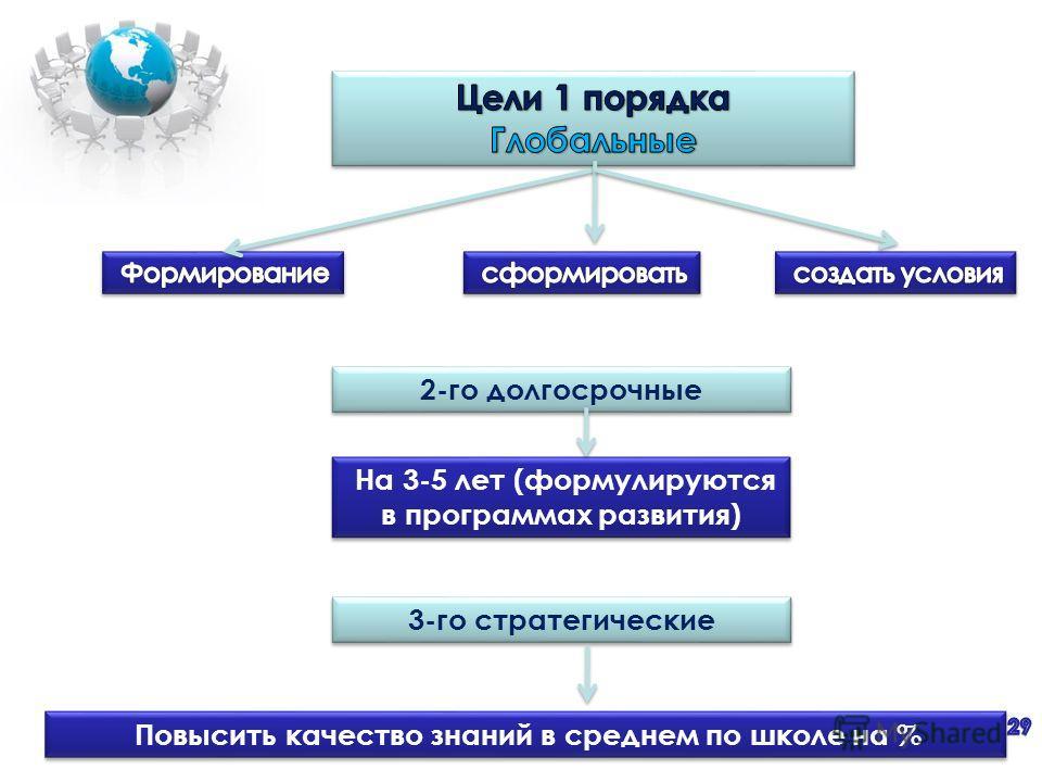 2-го долгосрочные На 3-5 лет (формулируются в программах развития) 3-го стратегические Повысить качество знаний в среднем по школе на %