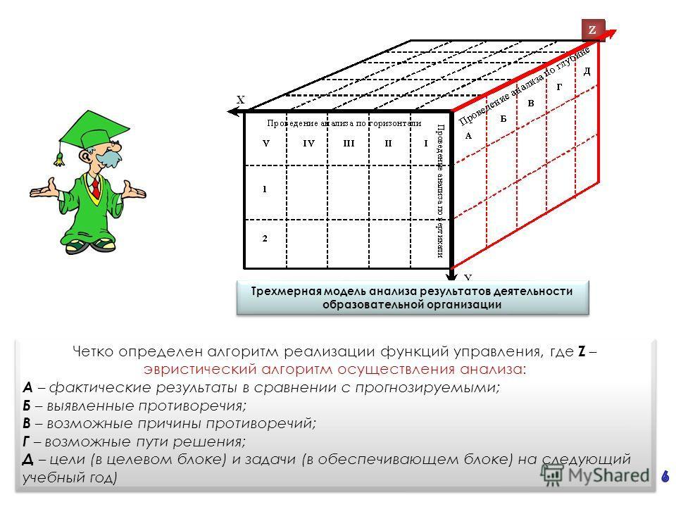 Трехмерная модель анализа результатов деятельности образовательной организации Четко определен алгоритм реализации функций управления, где Z – эвристический алгоритм осуществления анализа: А – фактические результаты в сравнении с прогнозируемыми; Б –