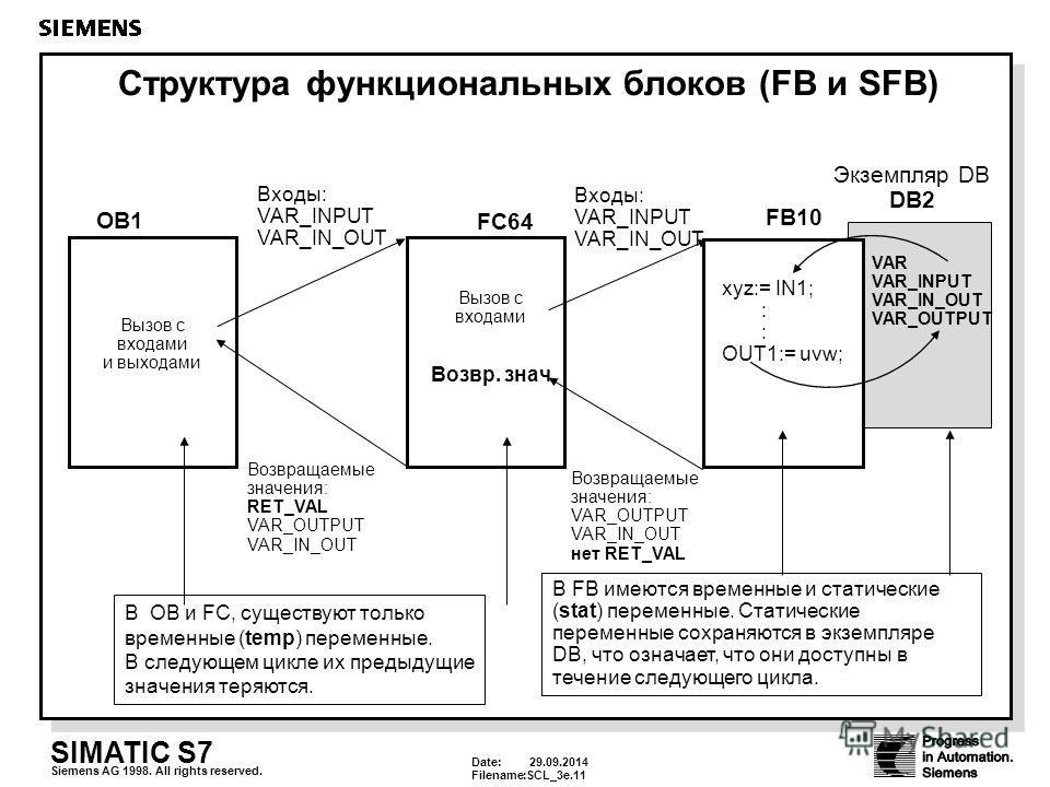 Date: 29.09.2014 Filename:SCL_3e.11 SIMATIC S7 Siemens AG 1998. All rights reserved. Структура функциональных блоков (FB и SFB) OB1 FC64 FB10 Экземпляр DB DB2 Вызов с входами и выходами Возвр. знач. Вызов с входами Входы: VAR_INPUT VAR_IN_OUT Возвращ