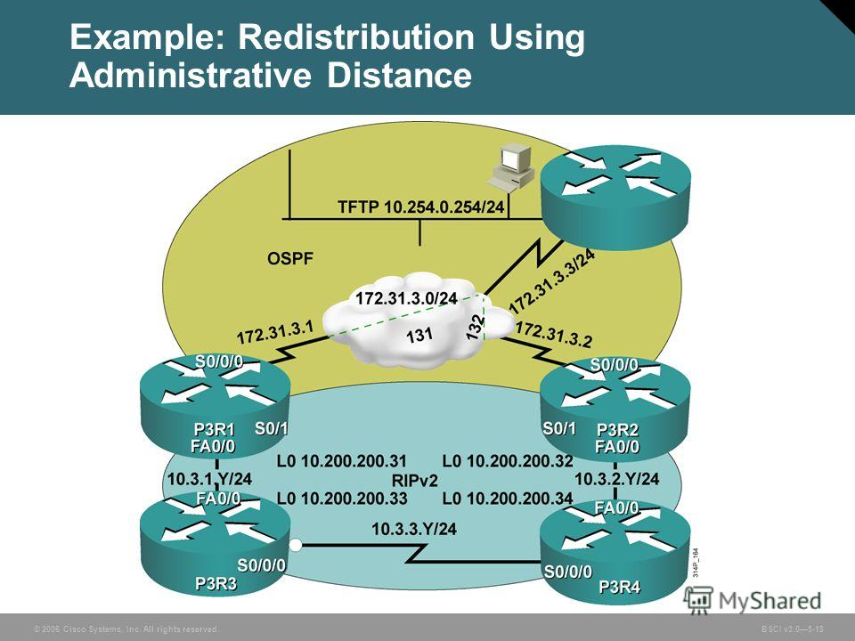 © 2006 Cisco Systems, Inc. All rights reserved. BSCI v3.05-18 Example: Redistribution Using Administrative Distance