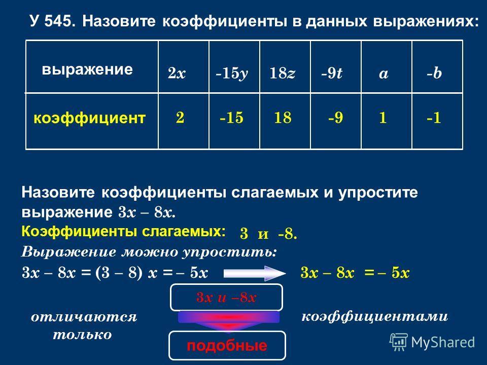 У 545. Назовите коэффициенты в данных выражениях: выражение коэффициент 2x2x- 15 y 18 z-9t-9ta-b 2-1518-91-1 Назовите коэффициенты слагаемых и упростите выражение 3 x – 8 x. Коэффициенты слагаемых: 3 и -8. Выражение можно упростить: 3 x – 8 x = (3 –