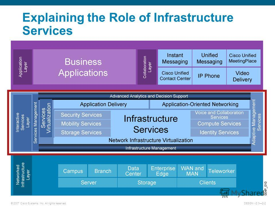 © 2007 Cisco Systems, Inc. All rights reserved.DESGN v2.02-2 Explaining the Role of Infrastructure Services