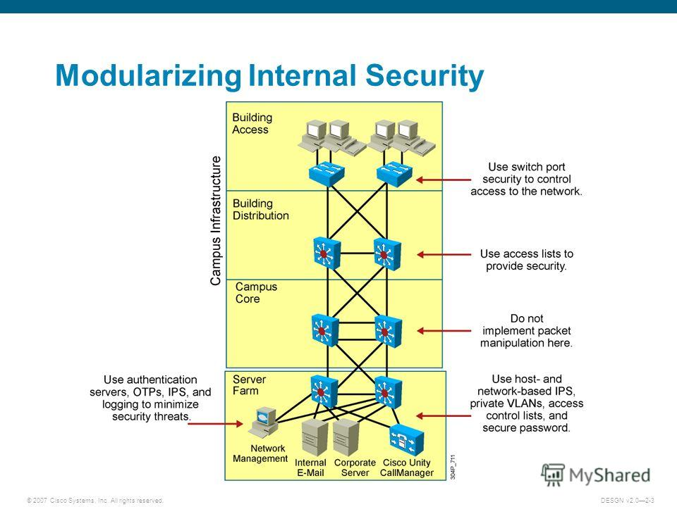 © 2007 Cisco Systems, Inc. All rights reserved.DESGN v2.02-3 Modularizing Internal Security