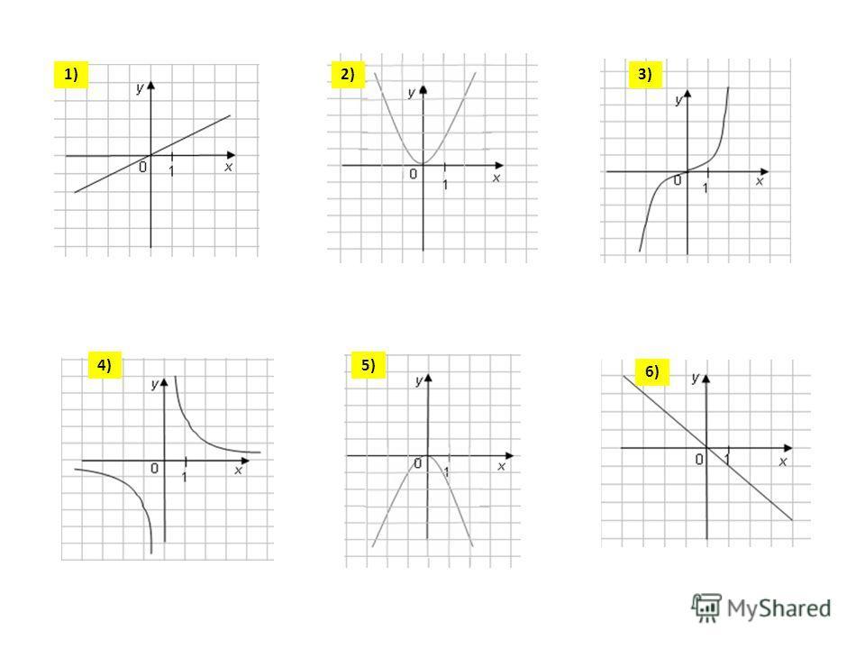 Как называется этот график? Какова область определения этой функции? 4)