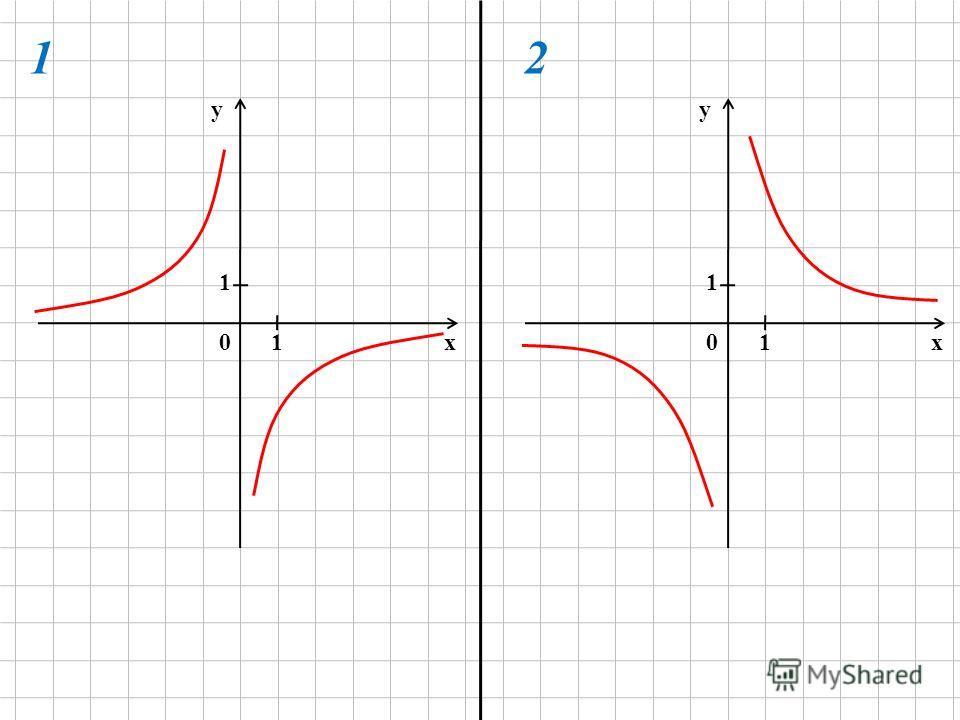 Заполнить таблицу значений функции у=12/х по данным значениям её аргумента: х 1234612-3-6 у