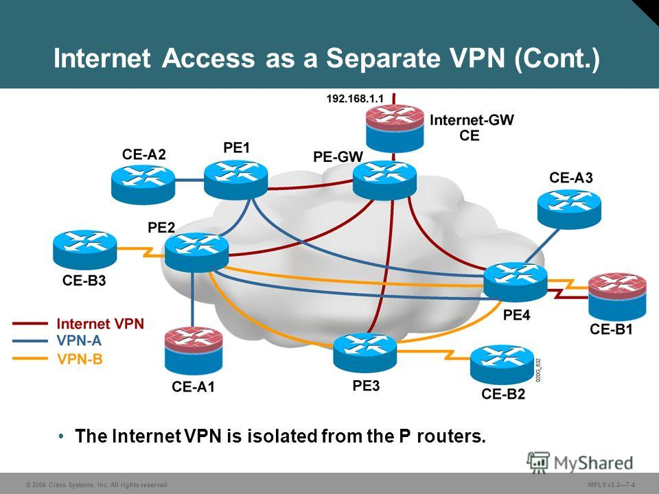 © 2006 Cisco Systems, Inc. All rights reserved. MPLS v2.27-4 Internet Access as a Separate VPN (Cont.) The Internet VPN is isolated from the P routers.