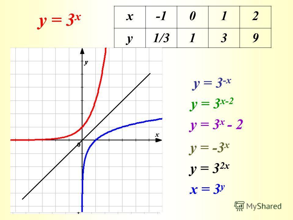 у = 3 х х 012 у 1/3139 у = 3 -х у = 3 х-2 у = -3 х у = 3 2 х х = 3 у