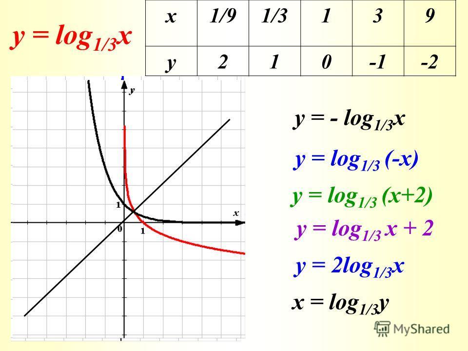 у = log 1/3 x х 1/91/3139 у 210-2 у = - log 1/3 x у = log 1/3 (-x) у = log 1/3 (x+2) у = log 1/3 x + 2 у = 2log 1/3 x x = log 1/3 y