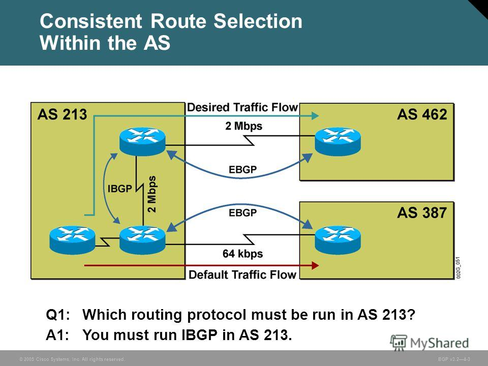 © 2005 Cisco Systems, Inc. All rights reserved. BGP v3.24-3 Consistent Route Selection Within the AS Q1:Which routing protocol must be run in AS 213? A1:You must run IBGP in AS 213.